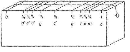 MonocordPythagoras