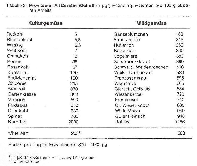 WildgemüseVergleie0003A
